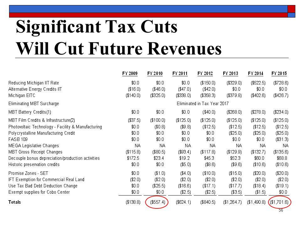 56 Significant Tax Cuts Will Cut Future Revenues