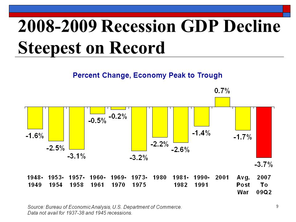 9 2008-2009 Recession GDP Decline Steepest on Record Percent Change, Economy Peak to Trough Source: Bureau of Economic Analysis, U.S.