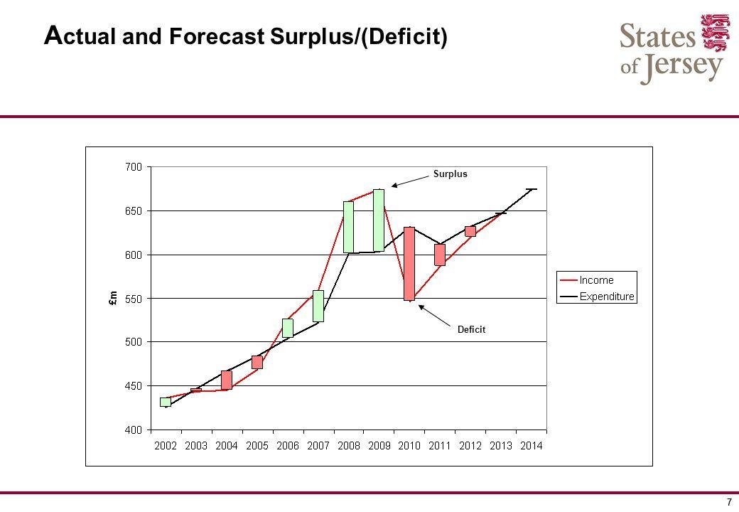 77 A ctual and Forecast Surplus/(Deficit) Surplus Deficit