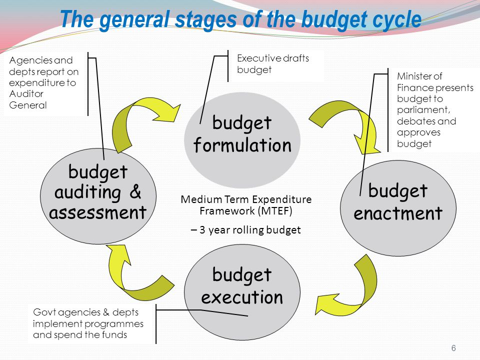 17 Steps in the Execution Stage Money transferred to spending agencies (from enacted budgets) Agencies initiate spending o Through payrolls, procurement of goods and services, etc Payments for goods and services procured Transactions recorded in accounting systems In-year accounting and budget performance reports produced (Monthly, quarterly & mid-year reports) Supplementary budgets/ adjustment estimates Year-end accounting and budget performance reports produced (Annual reports) Many budget process activities occur concurrently during execution stage, e.g formulation also overlaps with last year's auditing In your small groups, brainstorm onto a flipchart what you think happens during this phase and identify responsible actors for each activity.