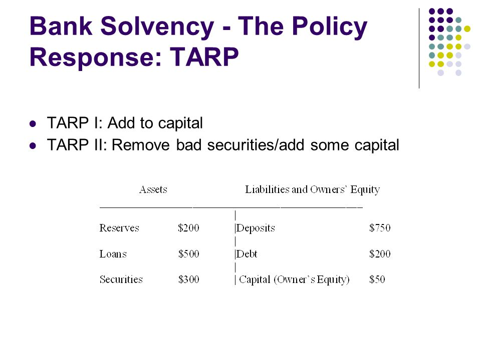 Bank Solvency - The Policy Response: TARP TARP I: Add to capital TARP II: Remove bad securities/add some capital
