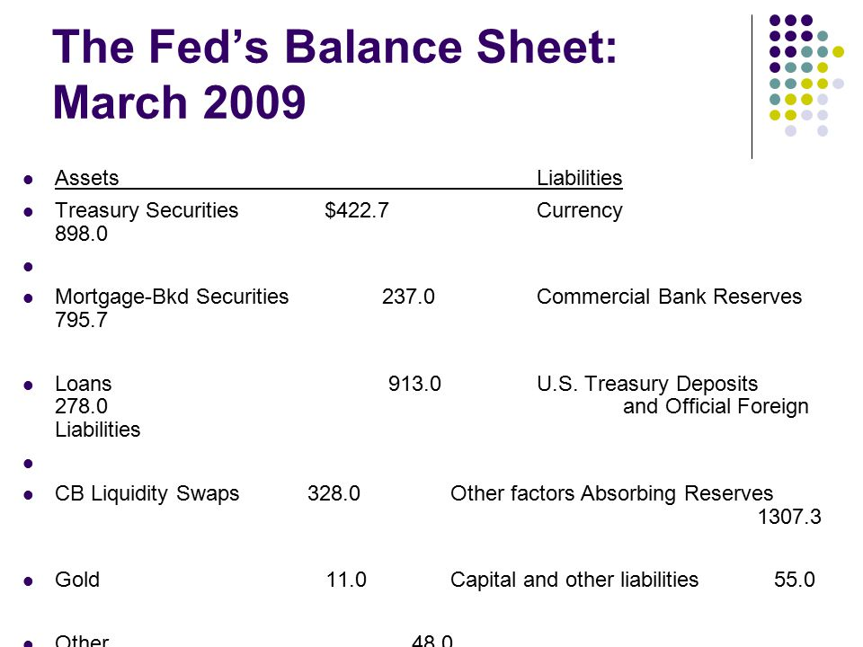 The Fed's Balance Sheet: March 2009 AssetsLiabilities Treasury Securities $422.7 Currency 898.0 Mortgage-Bkd Securities 237.0Commercial Bank Reserves 795.7 Loans 913.0U.S.