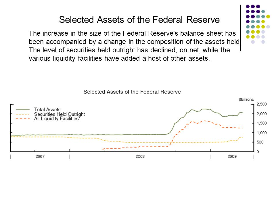 Selected Assets of the Federal Reserve The increase in the size of the Federal Reserve's balance sheet has been accompanied by a change in the composi