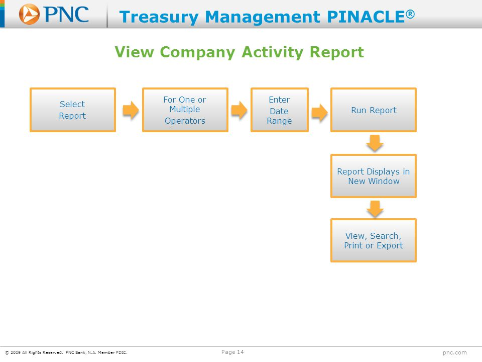 © 2009 All Rights Reserved. PNC Bank, N.A. Member FDIC. pnc.com Page 14 Select Report For One or Multiple Operators Enter Date Range Run Report View,