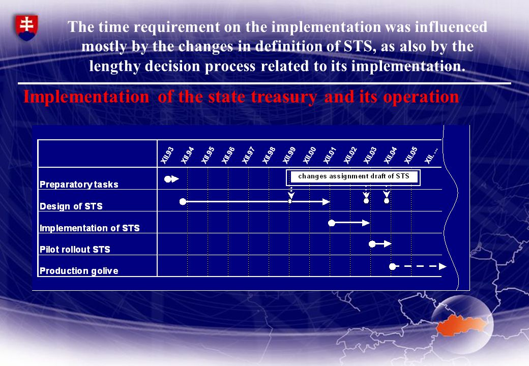 The time requirement on the implementation was influenced mostly by the changes in definition of STS, as also by the lengthy decision process related to its implementation.
