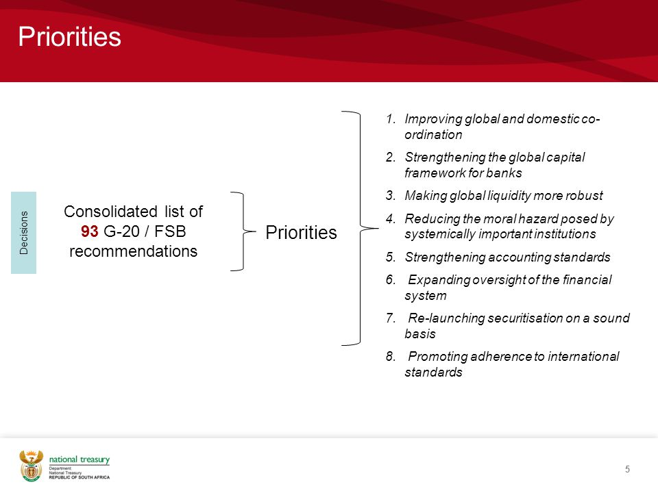 Priorities 5 Decisions Consolidated list of 93 G-20 / FSB recommendations Priorities 1.Improving global and domestic co- ordination 2.Strengthening the global capital framework for banks 3.Making global liquidity more robust 4.Reducing the moral hazard posed by systemically important institutions 5.Strengthening accounting standards 6.