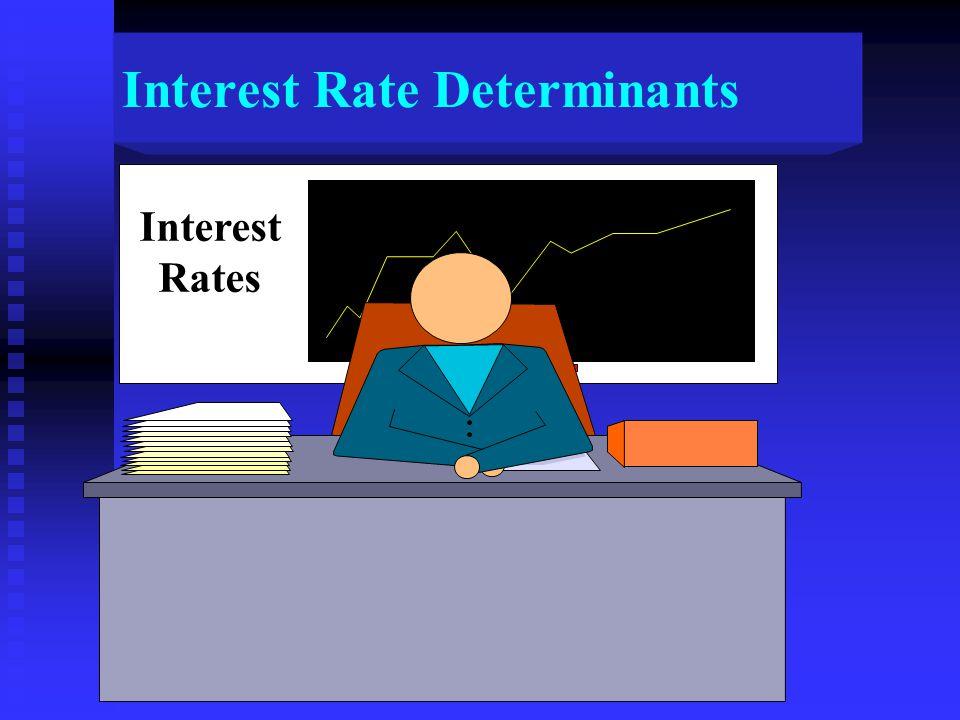Interest Rate Determinants Interest Rates