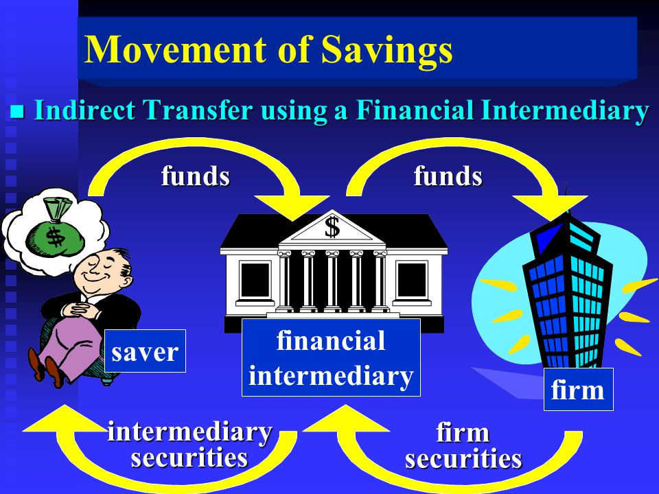 Movement of Savings n Indirect Transfer using a Financial Intermediary funds intermediarysecurities funds firmsecurities financial intermediary firm saver