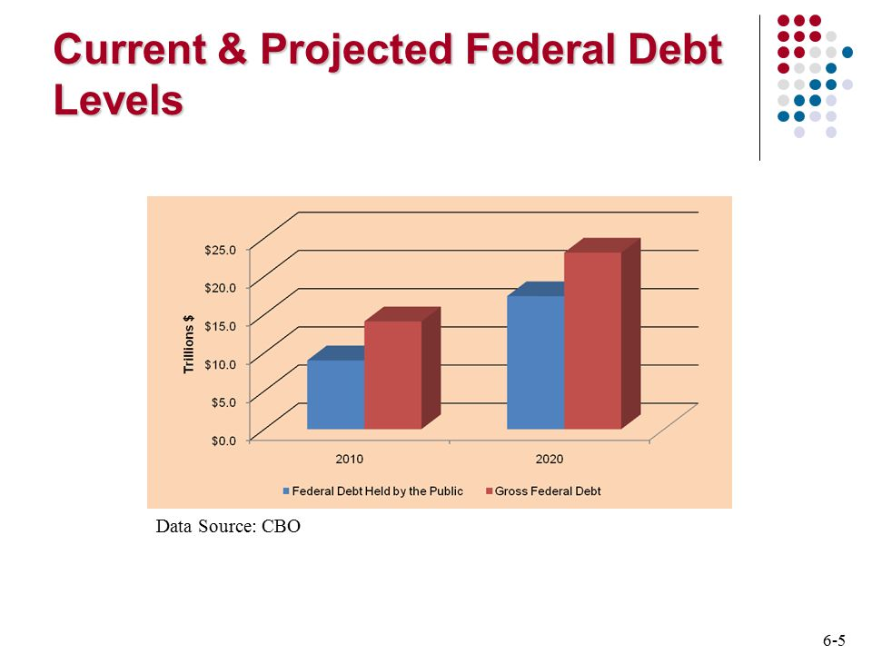 6-6 Treasury Notes and Bonds Default risk free: backed by the full faith and credit of the U.S.