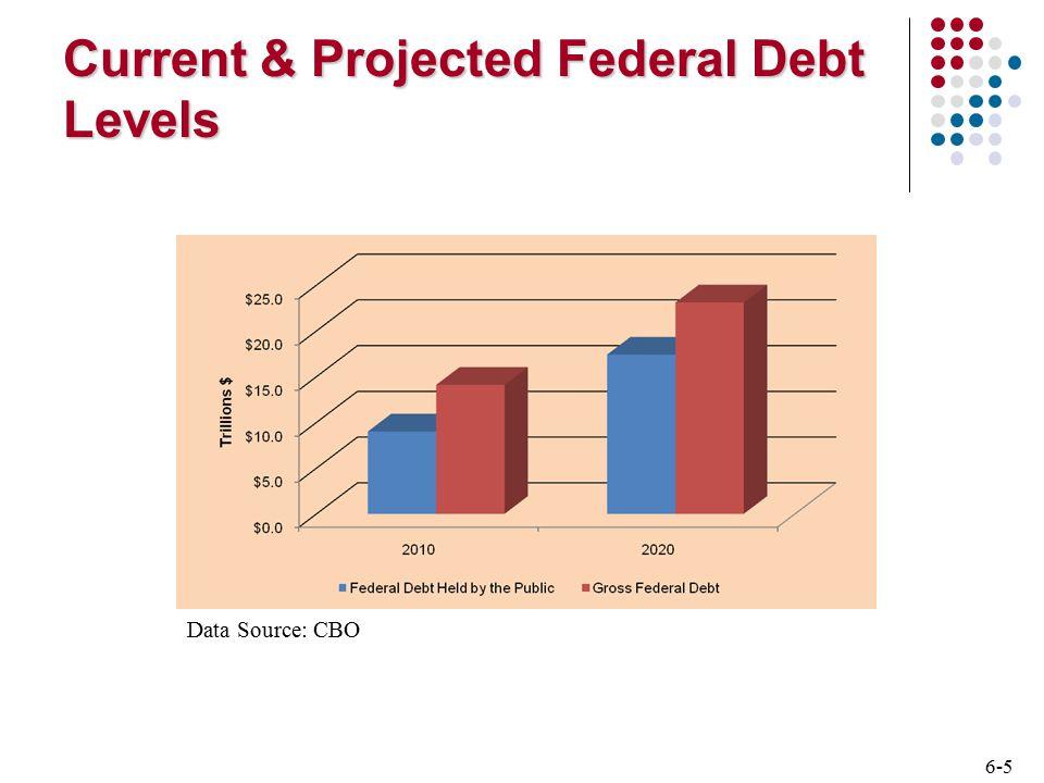 6-26 Bond Yield Spreads