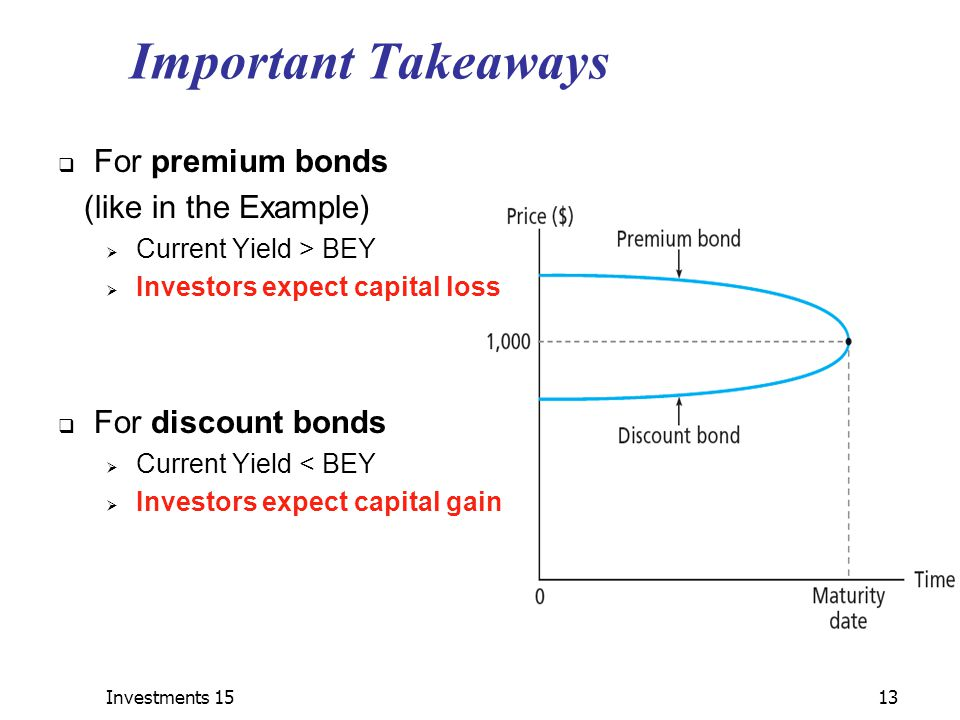 Investments 1513 Important Takeaways  For premium bonds (like in the Example)  Current Yield > BEY  Investors expect capital loss  For discount bonds  Current Yield < BEY  Investors expect capital gain