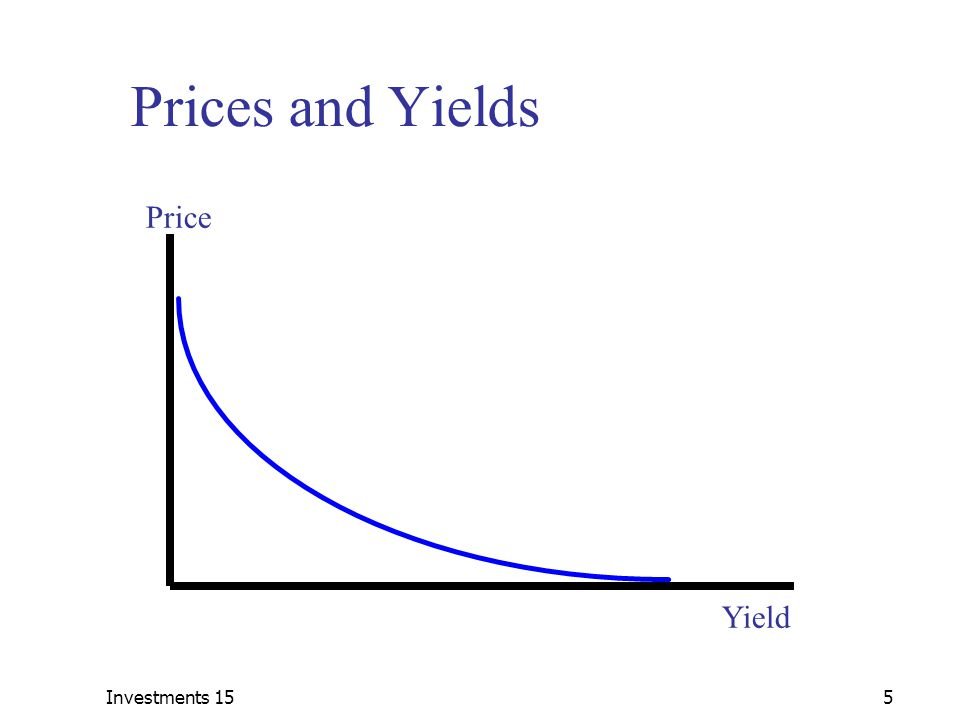 Investments 155 Prices and Yields Price Yield