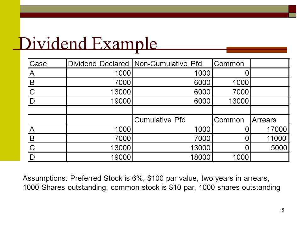 15 Dividend Example Assumptions: Preferred Stock is 6%, $100 par value, two years in arrears, 1000 Shares outstanding; common stock is $10 par, 1000 shares outstanding CaseDividend DeclaredNon-Cumulative PfdCommon A1000 0 B700060001000 C1300060007000 D19000600013000 Cumulative PfdCommonArrears A1000 017000 B7000 011000 C13000 05000 D19000180001000