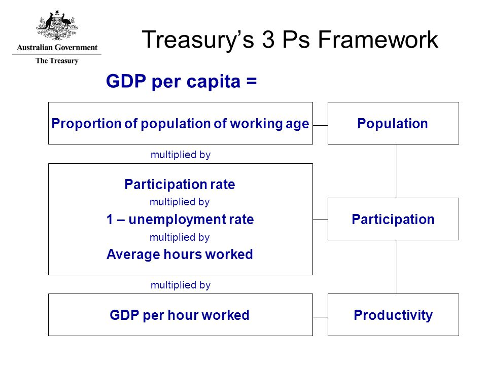 Treasury's 3 Ps Framework Proportion of population of working agePopulation GDP per hour worked multiplied by Productivity Participation rate multiplied by 1 – unemployment rate multiplied by Average hours worked multiplied by Participation GDP per capita =