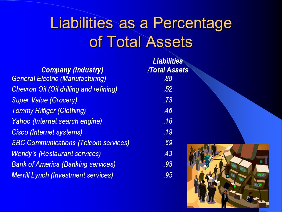 Liabilities as a Percentage of Total Assets