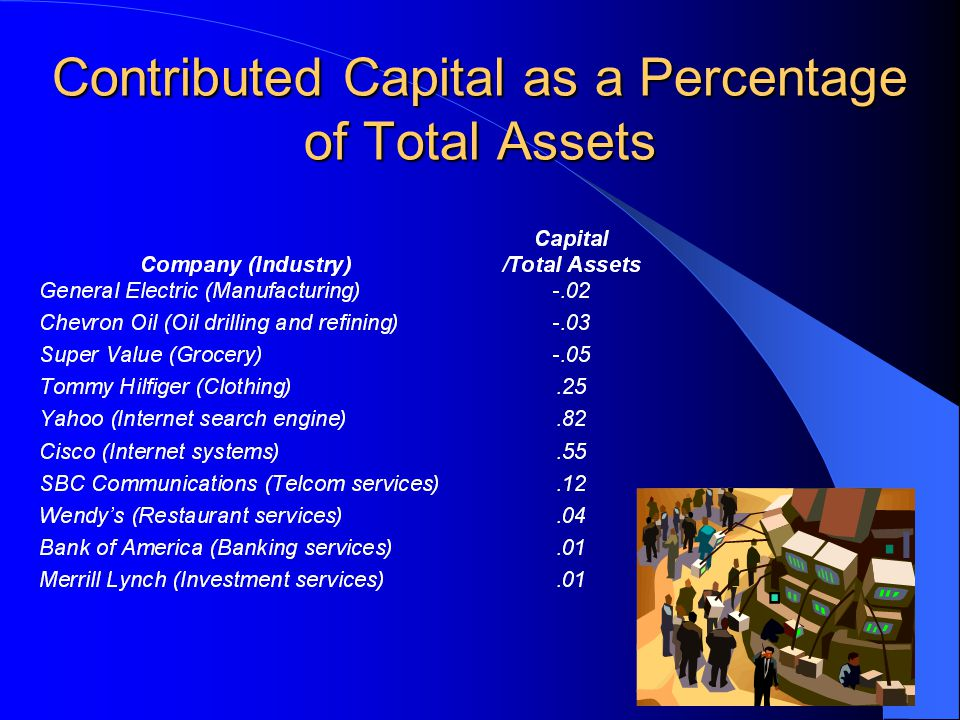 Contributed Capital as a Percentage of Total Assets