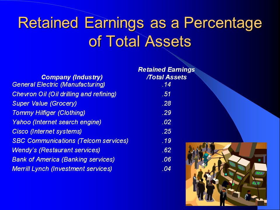 Retained Earnings as a Percentage of Total Assets