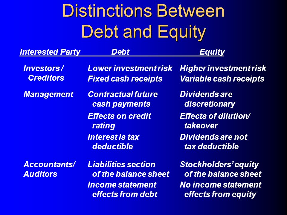 Distinctions Between Debt and Equity Interested PartyDebtEquity Investors / Creditors Lower investment riskHigher investment risk Management Fixed cash receiptsVariable cash receipts Contractual future cash payments Dividends are discretionary Effects on credit rating Effects of dilution/ takeover Interest is tax deductible Dividends are not tax deductible Accountants/ Auditors Liabilities section of the balance sheet Stockholders' equity of the balance sheet Income statement effects from debt No income statement effects from equity