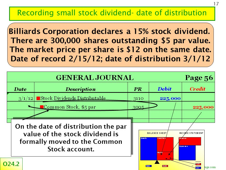 ©CourseCollege.com 17 Recording small stock dividend- date of distribution O24.2 On the date of distribution the par value of the stock dividend is fo