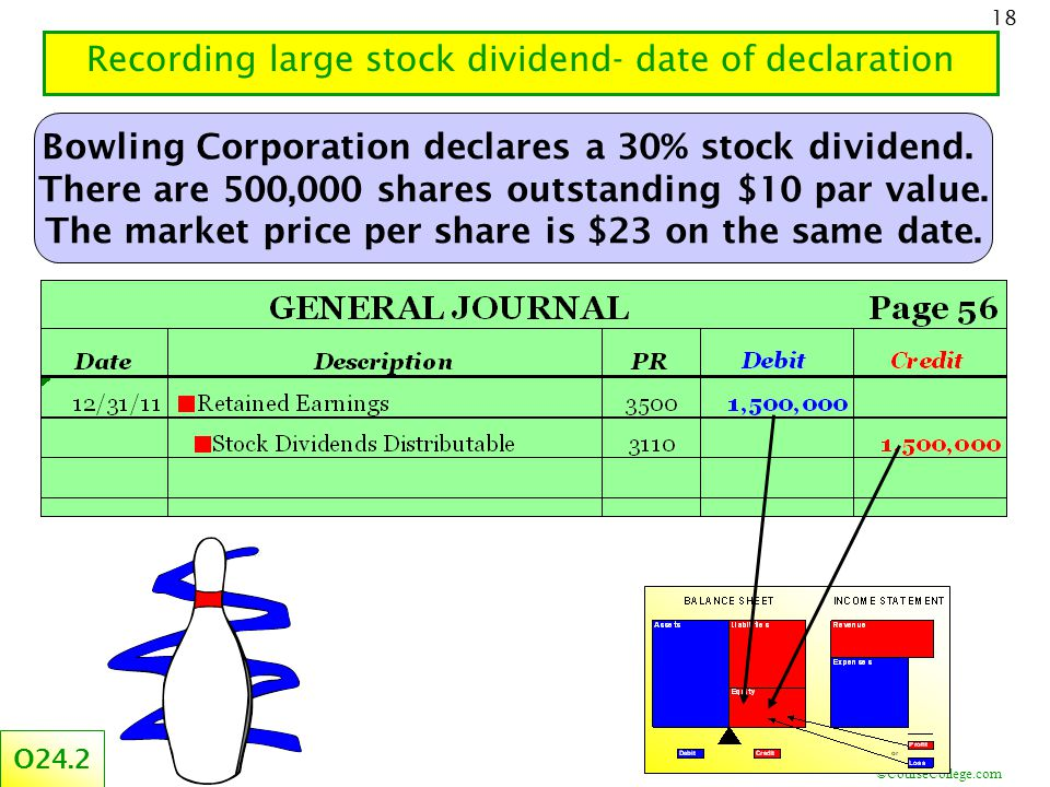 ©CourseCollege.com 18 Recording large stock dividend- date of declaration Bowling Corporation declares a 30% stock dividend. There are 500,000 shares
