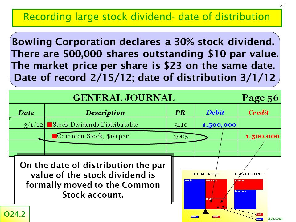 ©CourseCollege.com 21 Recording large stock dividend- date of distribution O24.2 Bowling Corporation declares a 30% stock dividend.
