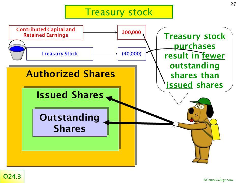 ©CourseCollege.com 27 Treasury stock Authorized Shares Issued Shares Outstanding Shares Outstanding Shares Treasury stock purchases result in fewer ou