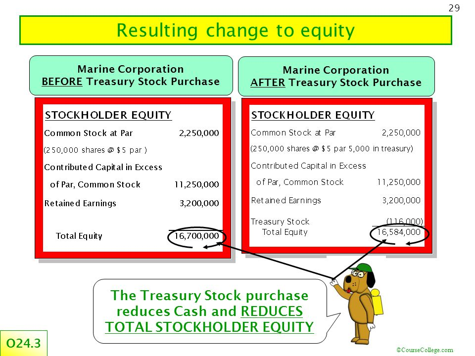 ©CourseCollege.com 29 Resulting change to equity Marine Corporation BEFORE Treasury Stock Purchase Marine Corporation AFTER Treasury Stock Purchase The Treasury Stock purchase reduces Cash and REDUCES TOTAL STOCKHOLDER EQUITY O24.3