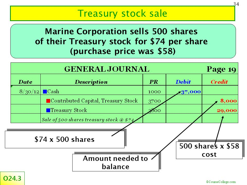 ©CourseCollege.com 34 Treasury stock sale O24.3 $74 x 500 shares Amount needed to balance 500 shares x $58 cost Marine Corporation sells 500 shares of their Treasury stock for $74 per share (purchase price was $58)