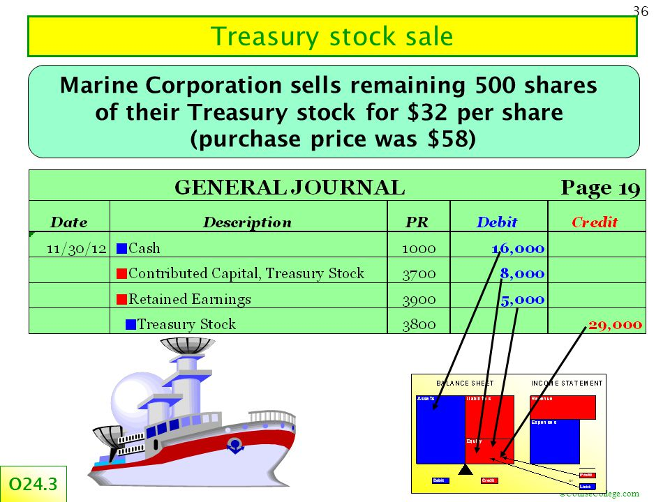 ©CourseCollege.com 36 Treasury stock sale Marine Corporation sells remaining 500 shares of their Treasury stock for $32 per share (purchase price was