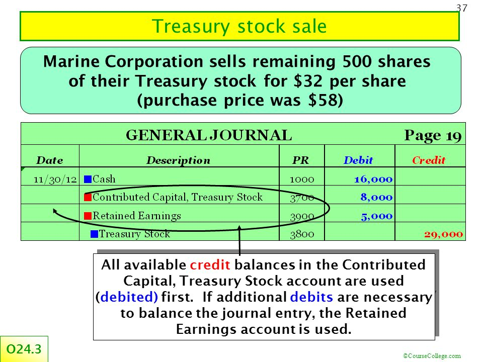 ©CourseCollege.com 37 Treasury stock sale Marine Corporation sells remaining 500 shares of their Treasury stock for $32 per share (purchase price was $58) O24.3 All available credit balances in the Contributed Capital, Treasury Stock account are used (debited) first.