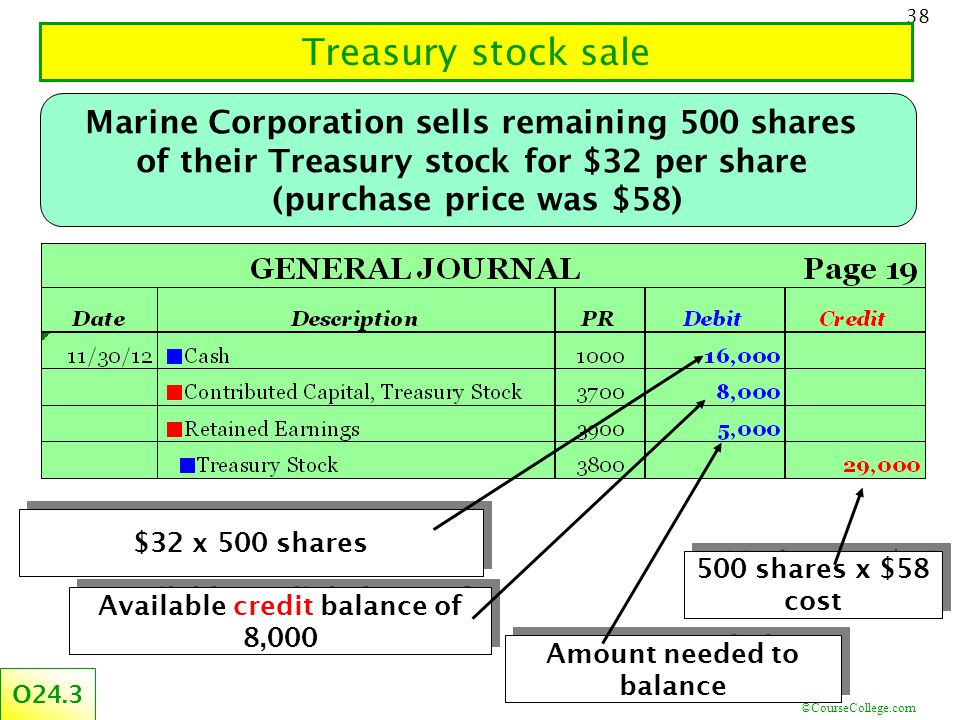 ©CourseCollege.com 38 Treasury stock sale Marine Corporation sells remaining 500 shares of their Treasury stock for $32 per share (purchase price was $58) O24.3 $32 x 500 shares Available credit balance of 8,000 Amount needed to balance 500 shares x $58 cost