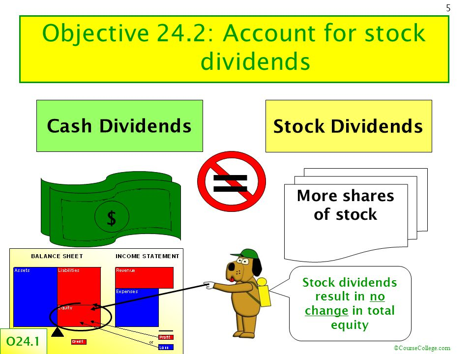 ©CourseCollege.com 5 Objective 24.2: Account for stock dividends Cash Dividends $ More shares of stock Stock Dividends Stock dividends result in no ch