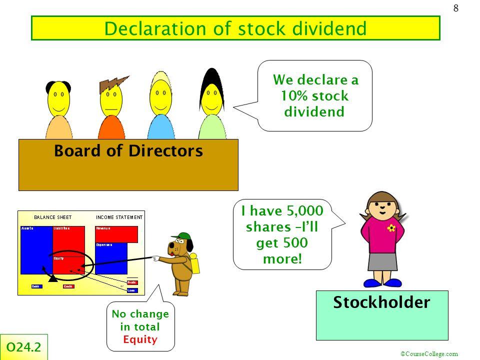 ©CourseCollege.com 8 Declaration of stock dividend Board of Directors We declare a 10% stock dividend I have 5,000 shares –I'll get 500 more! Stockhol