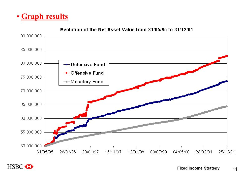 Fixed Income Strategy 11 Graph results