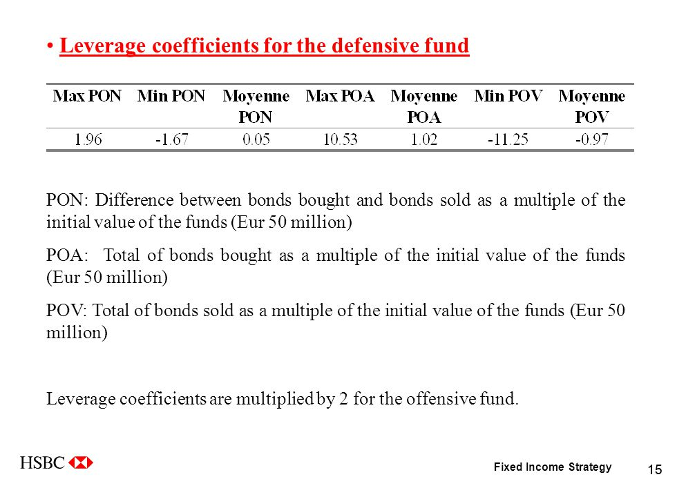 Fixed Income Strategy 15 Leverage coefficients for the defensive fund PON: Difference between bonds bought and bonds sold as a multiple of the initial value of the funds (Eur 50 million) POA: Total of bonds bought as a multiple of the initial value of the funds (Eur 50 million) POV: Total of bonds sold as a multiple of the initial value of the funds (Eur 50 million) Leverage coefficients are multiplied by 2 for the offensive fund.