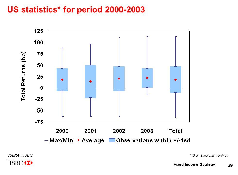 Fixed Income Strategy 29 US statistics* for period 2000-2003 Source: HSBC *50-50 & maturity-weighted