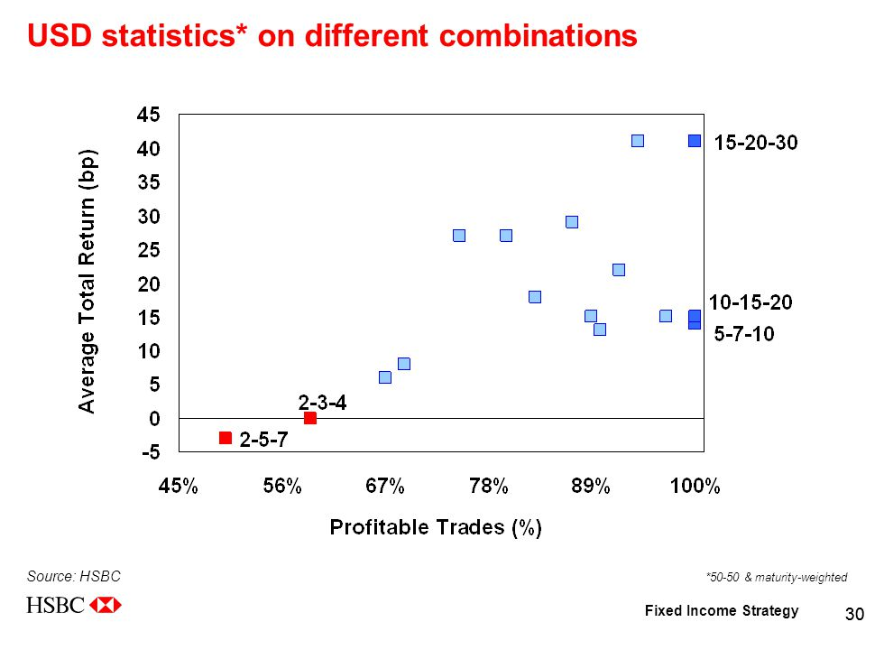 Fixed Income Strategy 30 USD statistics* on different combinations Source: HSBC *50-50 & maturity-weighted
