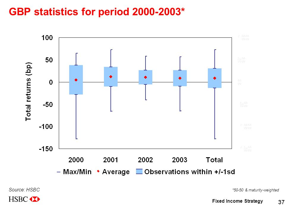 Fixed Income Strategy 37 GBP statistics for period 2000-2003* Source: HSBC *50-50 & maturity-weighted