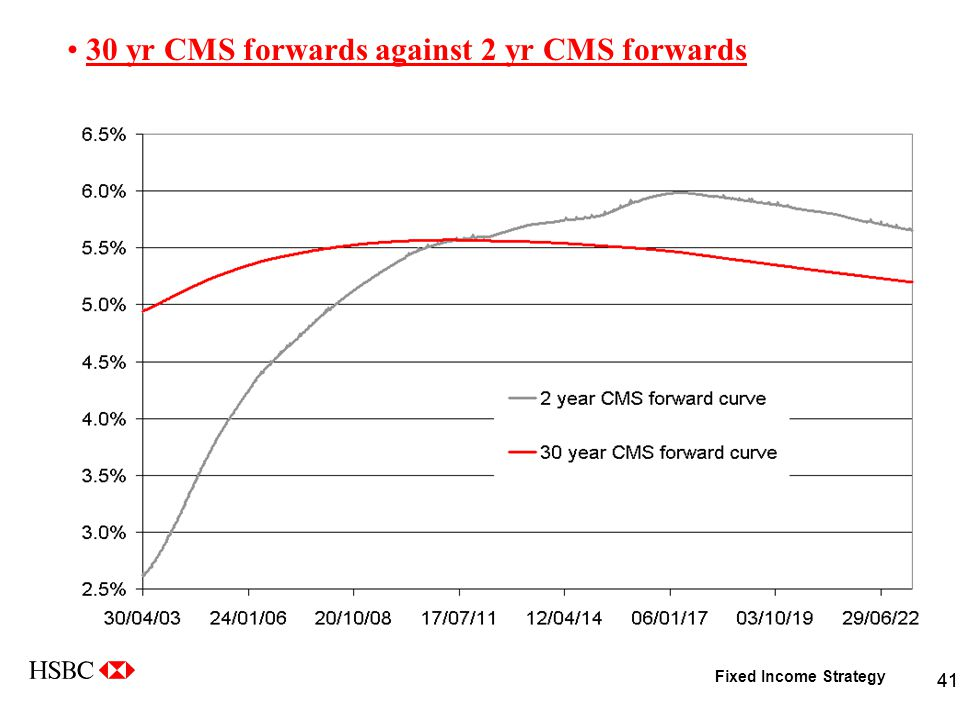 Fixed Income Strategy 41 30 yr CMS forwards against 2 yr CMS forwards