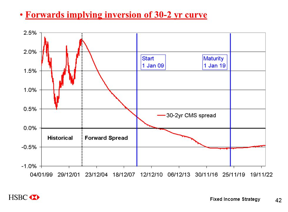 Fixed Income Strategy 42 Forwards implying inversion of 30-2 yr curve