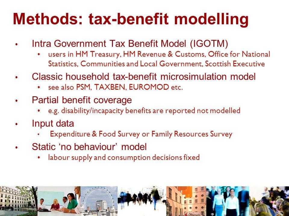 Methods: labour supply modelling 'Employment transitions' model Myck, M.
