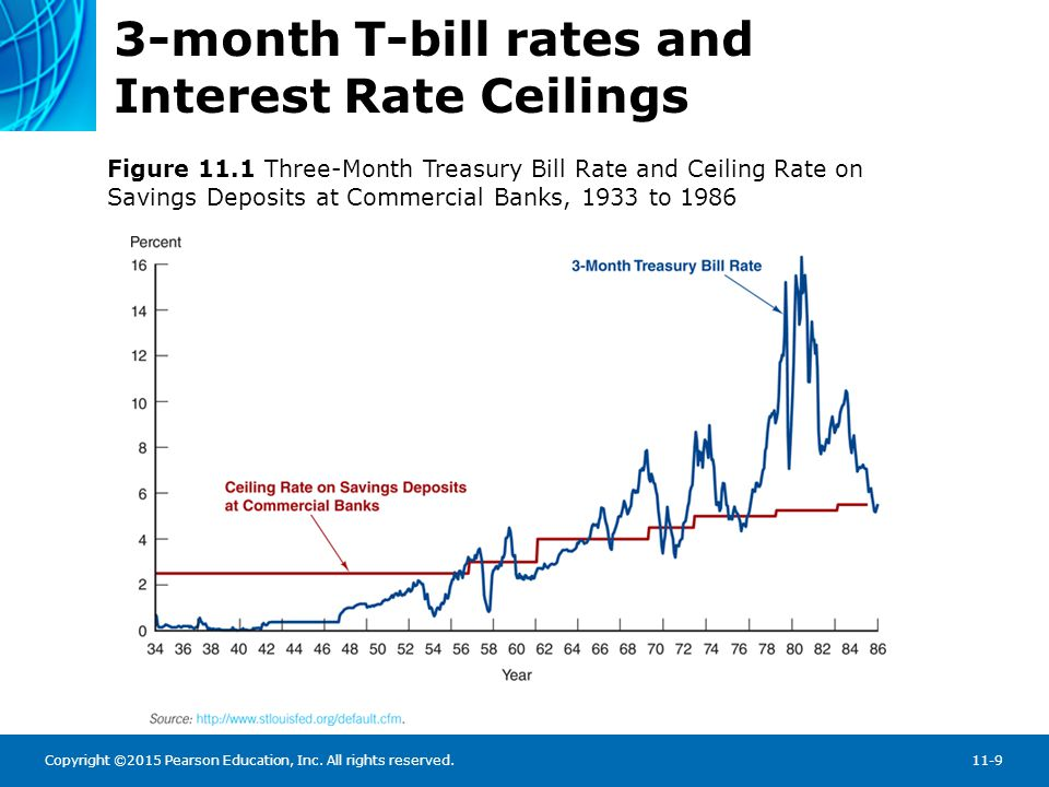 Copyright ©2015 Pearson Education, Inc. All rights reserved.11-9 3-month T-bill rates and Interest Rate Ceilings Figure 11.1 Three-Month Treasury Bill