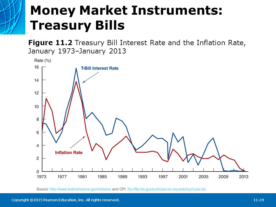 Copyright ©2015 Pearson Education, Inc. All rights reserved.11-24 Money Market Instruments: Treasury Bills Figure 11.2 Treasury Bill Interest Rate and