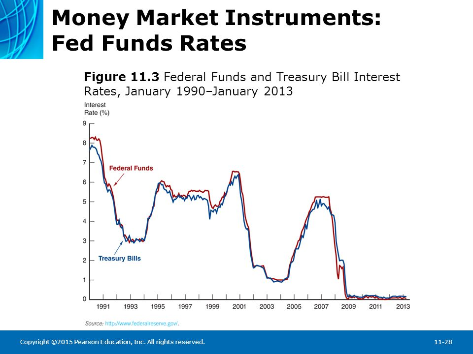 Copyright ©2015 Pearson Education, Inc. All rights reserved.11-28 Money Market Instruments: Fed Funds Rates Figure 11.3 Federal Funds and Treasury Bil