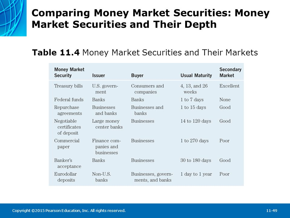 Copyright ©2015 Pearson Education, Inc. All rights reserved.11-49 Comparing Money Market Securities: Money Market Securities and Their Depth Table 11.