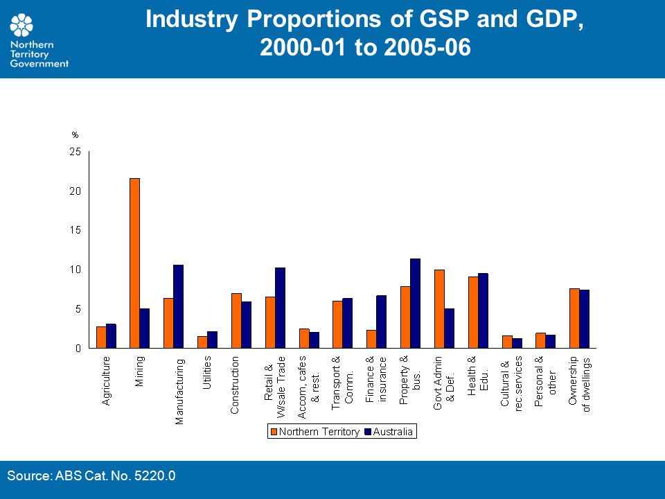 Industry Proportions of GSP and GDP, 2000-01 to 2005-06 Source: ABS Cat. No. 5220.0