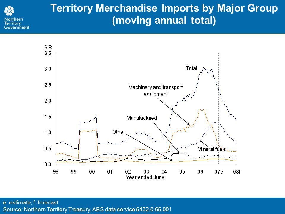 Territory Merchandise Imports by Major Group (moving annual total) e: estimate; f: forecast Source: Northern Territory Treasury, ABS data service 5432