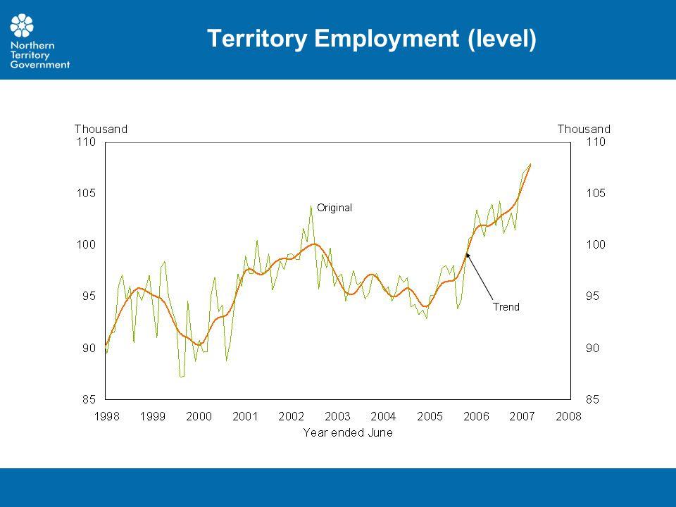 Territory Employment (level)