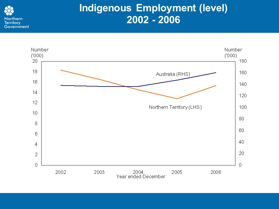 Indigenous Employment (level) 2002 - 2006