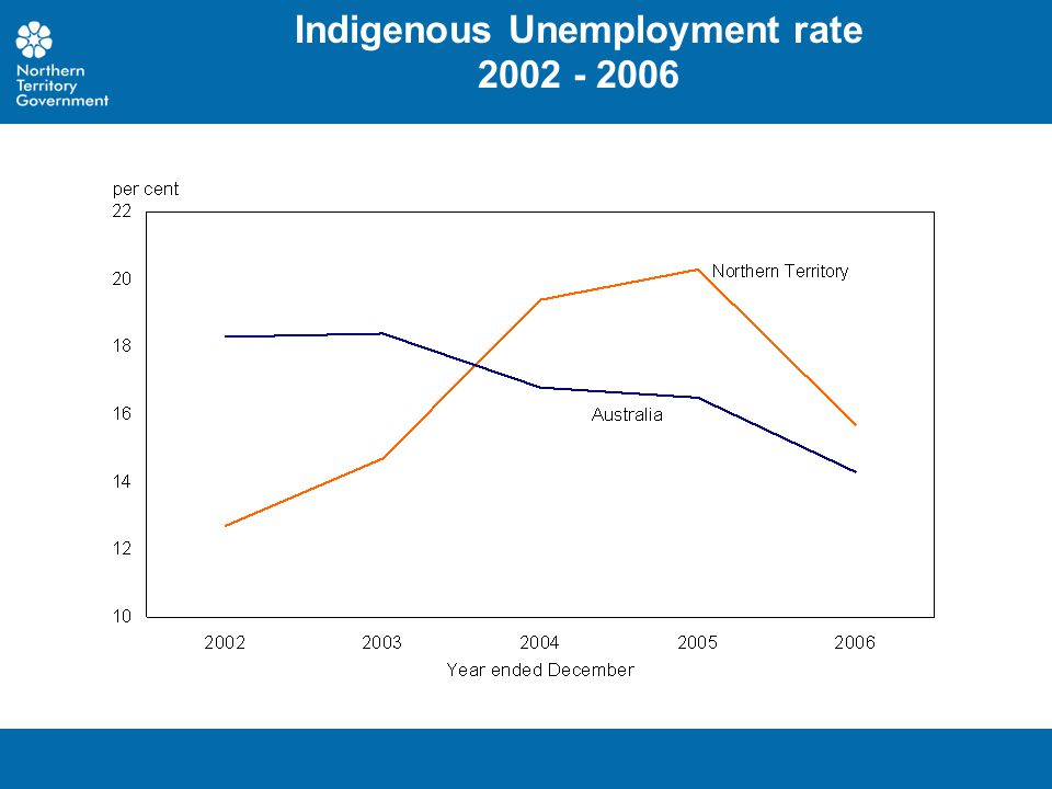 Indigenous Unemployment rate 2002 - 2006